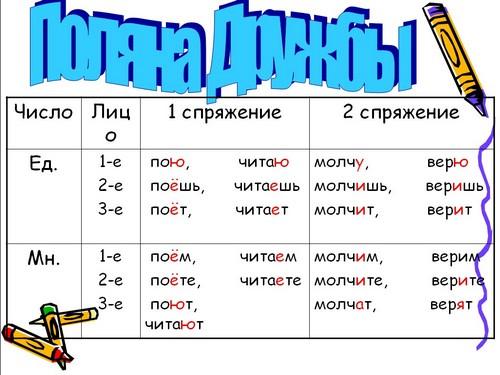 Глаголы- исключения ко ii спряжению относятся : все глаголы в нфг на -ить