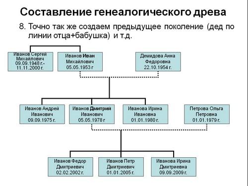 генеалогическое дерево презентация