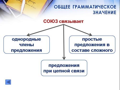 презентация понятие о союзе 7 класс