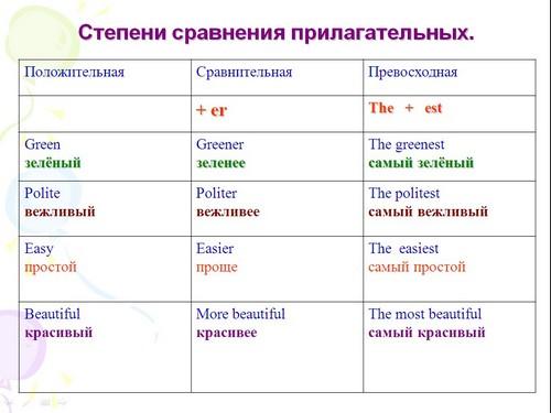 предложения при знакомстве на английском языке