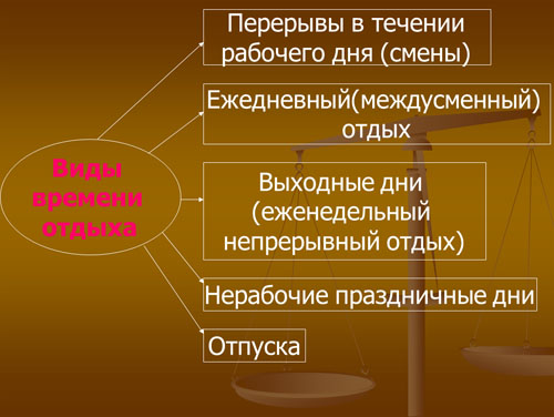 презентация на тему время отдыха